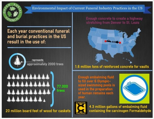 Infographic provided by The Green Burial Council